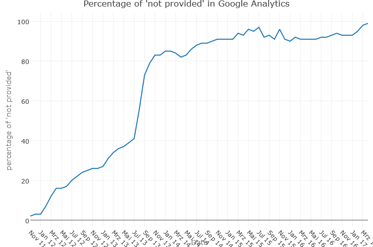 Porcentaje de búsquedas not provided en Google Analytics